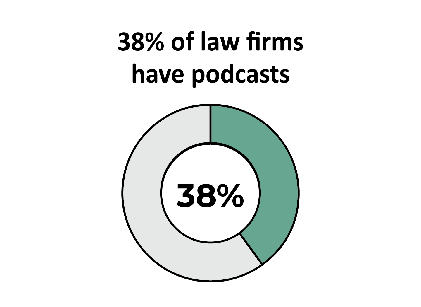 38%_Podcasts