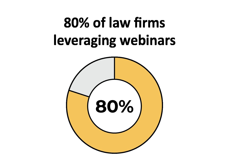 80%_Webinars